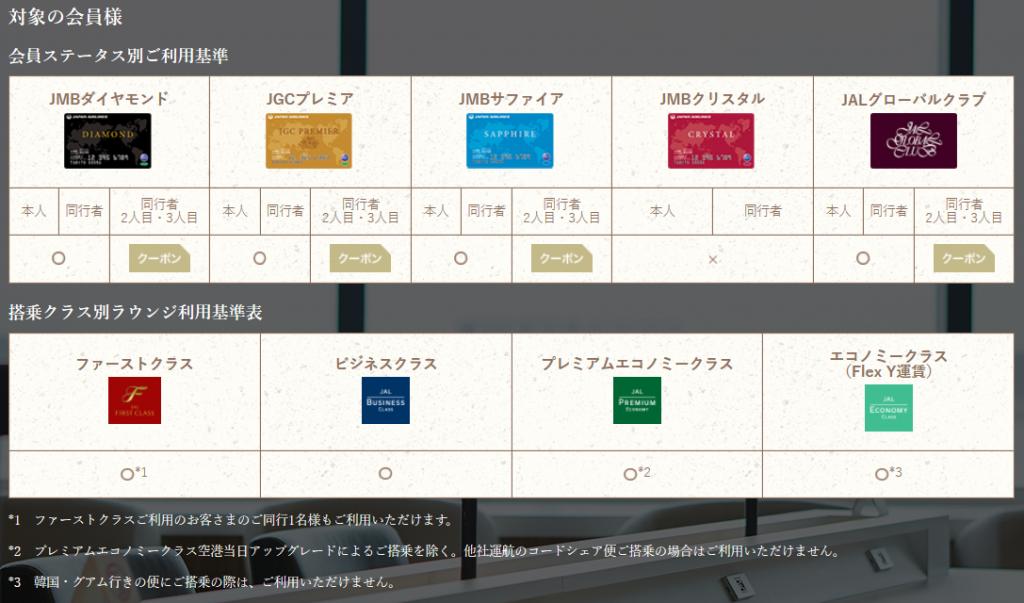 成田JALサクララウンジ利用基準