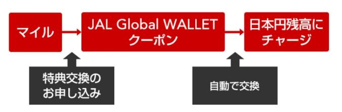 JALマイルをJAL Global Walletにチャージ