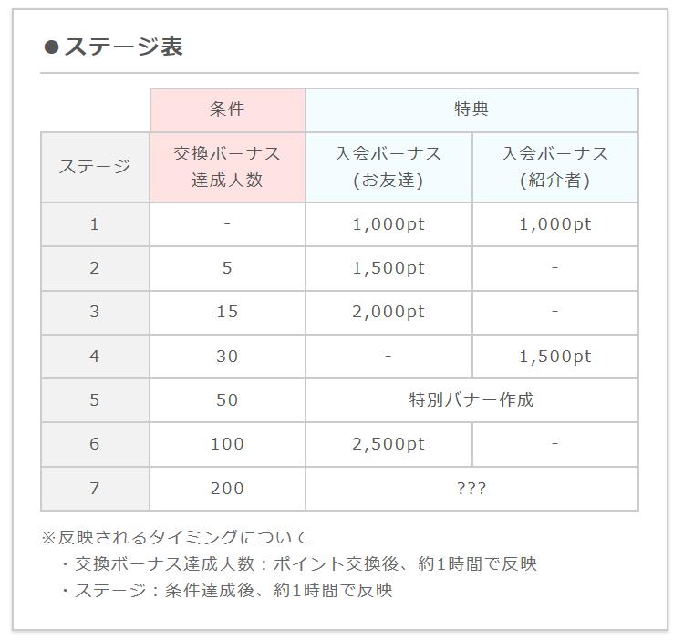 ポイントインカム友達紹介制度